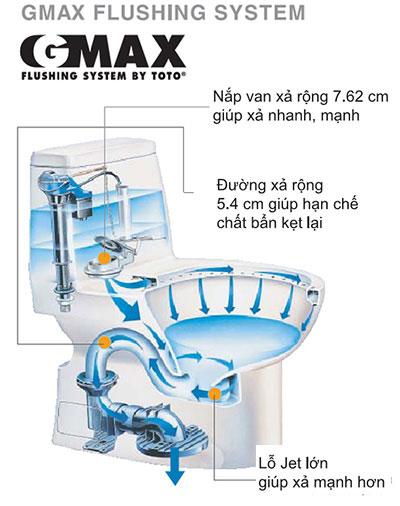 Mô hình bàn càu ứng dụng công nghệ xả Gmax